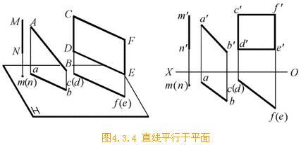 机械制图常识:平面和直线关系